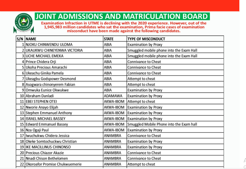 2020 UTME: Check Out Names Of JAMB Candidates Involved In Exam Malpractice